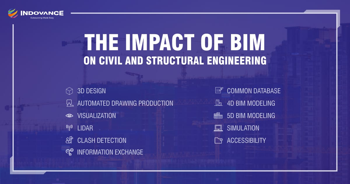 BIM benefits in project lifecycle