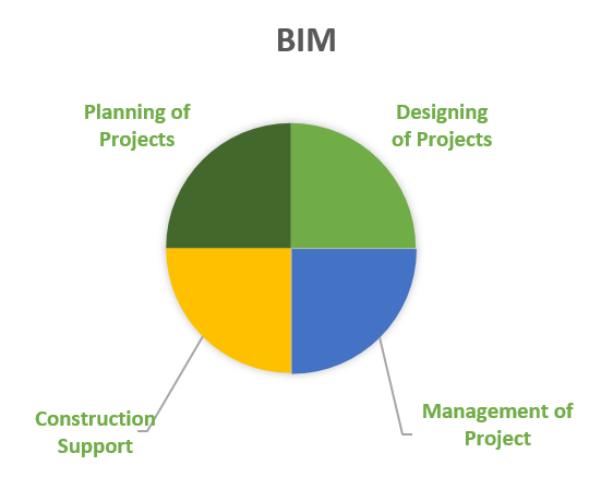 Bim a game changer in civil engineering and construction industry can help to speed up the construction work and how exactly do the construction takes place look at the pie chart that will help you understand better ccuart Choice Image