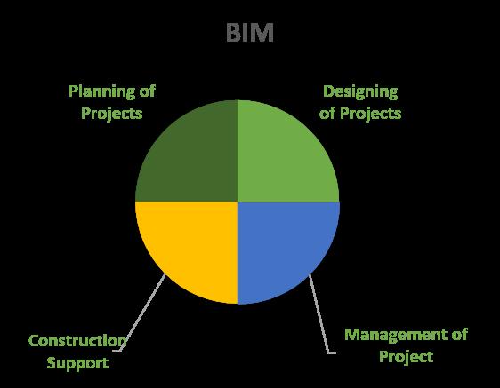 Architecture Bim Indovance Blog